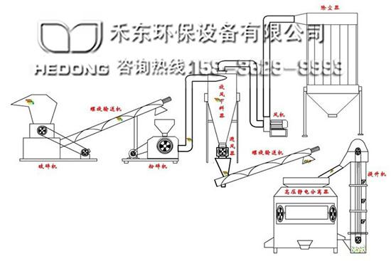 电路板回收设备工艺流程图
